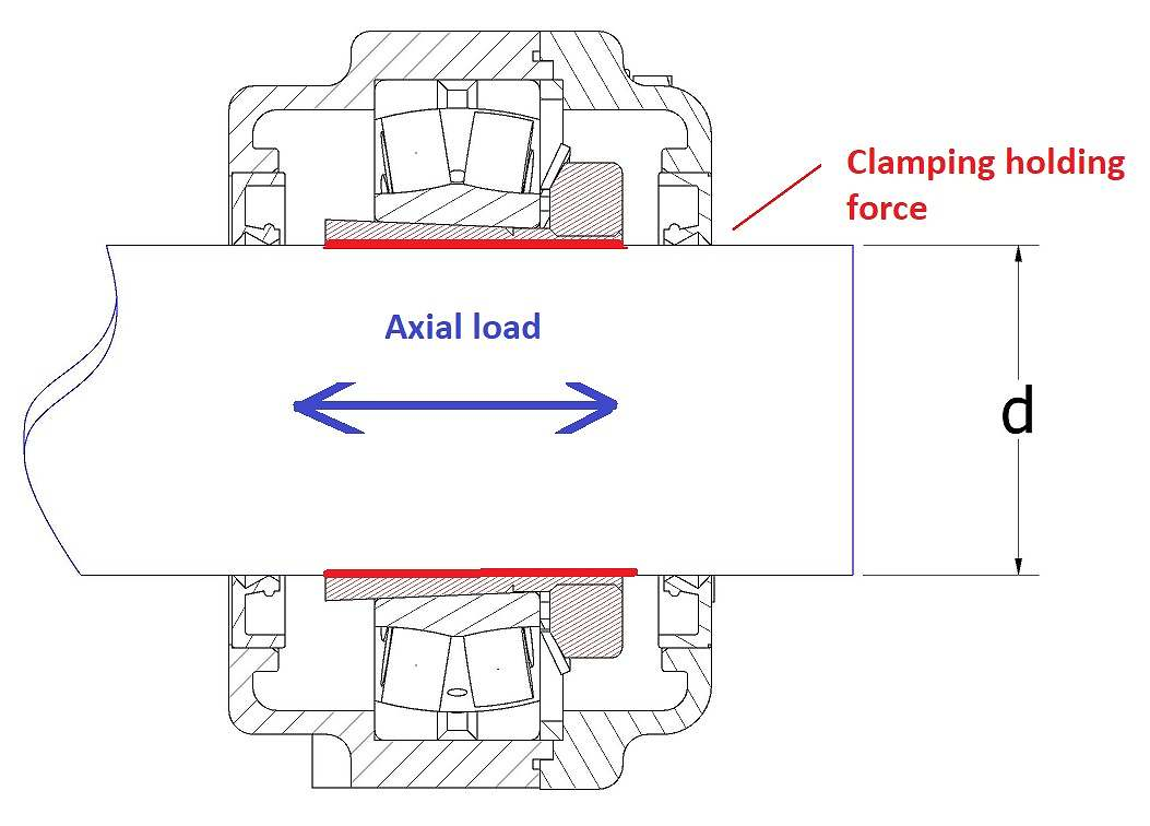 Explanation axial load on a bearing uni