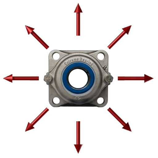 Load directions for Extreme Bearings
